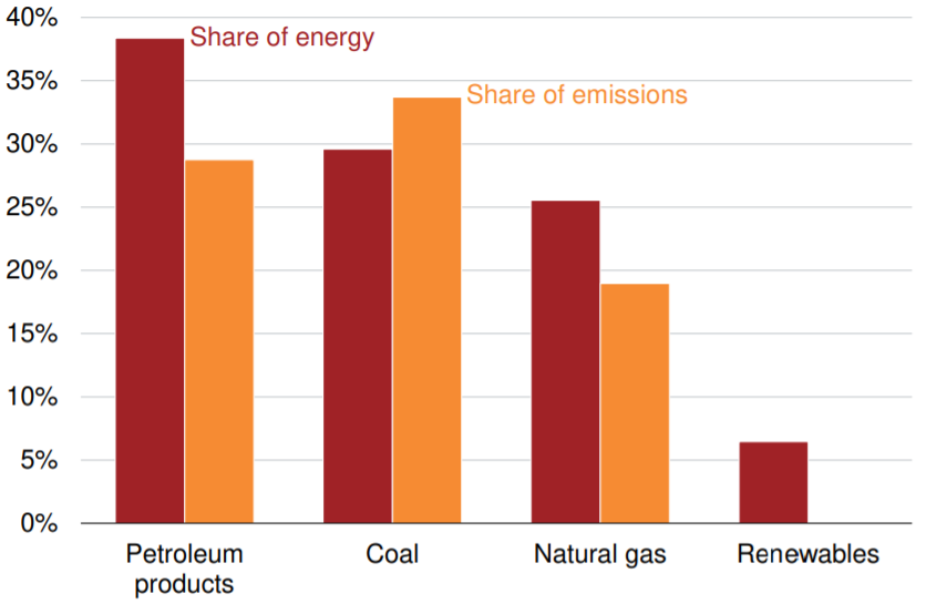 share of energy consumed
